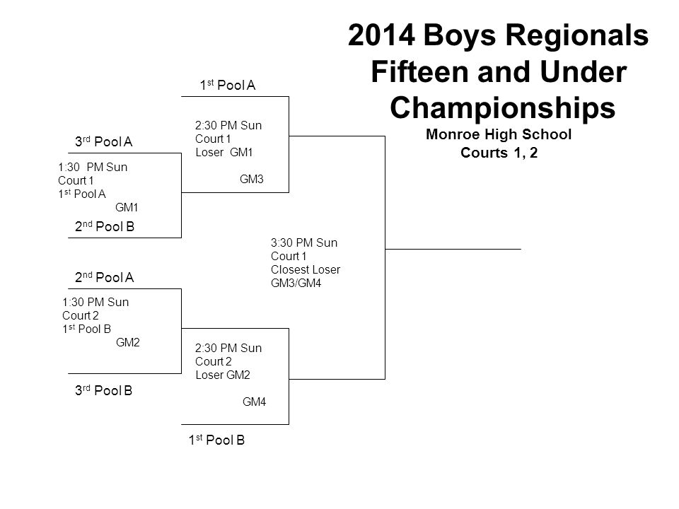 2014 Boys Regionals Sixteen AND UNDER Championships East Main Street Armory – Court 4 & 5 1 st Pool A 2 nd Pool B 1 st Pool B 3:30 PM Sun - GM3 Court 4 Closest loser from GM1/GM2 2:30 PM Sun – GM1 Court 4 See note* 2 nd Pool A 2:30 PM Sun - GM2 Court 5 See note* * Work Team for semi finals is highest finishing non playoff team from last round of pool play.