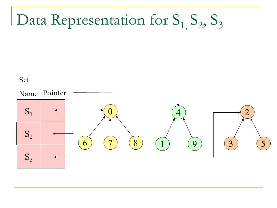 Data Representation for S 1, S 2, S 3 S1S1 S2S2 S3S3 4 19 2 35 0 678 Set Name Pointer
