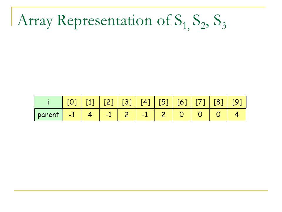 Array Representation of S 1, S 2, S 3 i[0][1][2][3][4][5][6][7][8][9] parent 4 2 2 0004