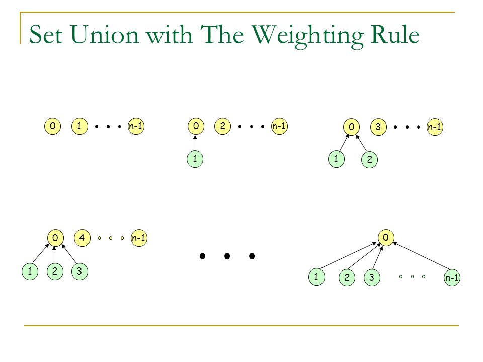 Set Union with The Weighting Rule 01n-102 1 03 1 2 04 132 0 1 32