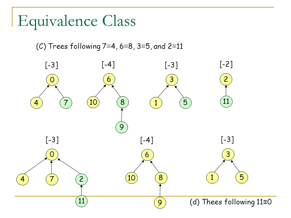 Equivalence Class 0 [-3] 4 7 6 9 [-4] 10 8 3 [-3] 1 5 2 [-2] 11 0 [-3] 472 11 6 9 [-4] 10 8 3 [-3] 1 5 (d) Thees following 11 ≡ 0 (C) Trees following 7 ≡ 4, 6 ≡ 8, 3 ≡ 5, and 2 ≡ 11