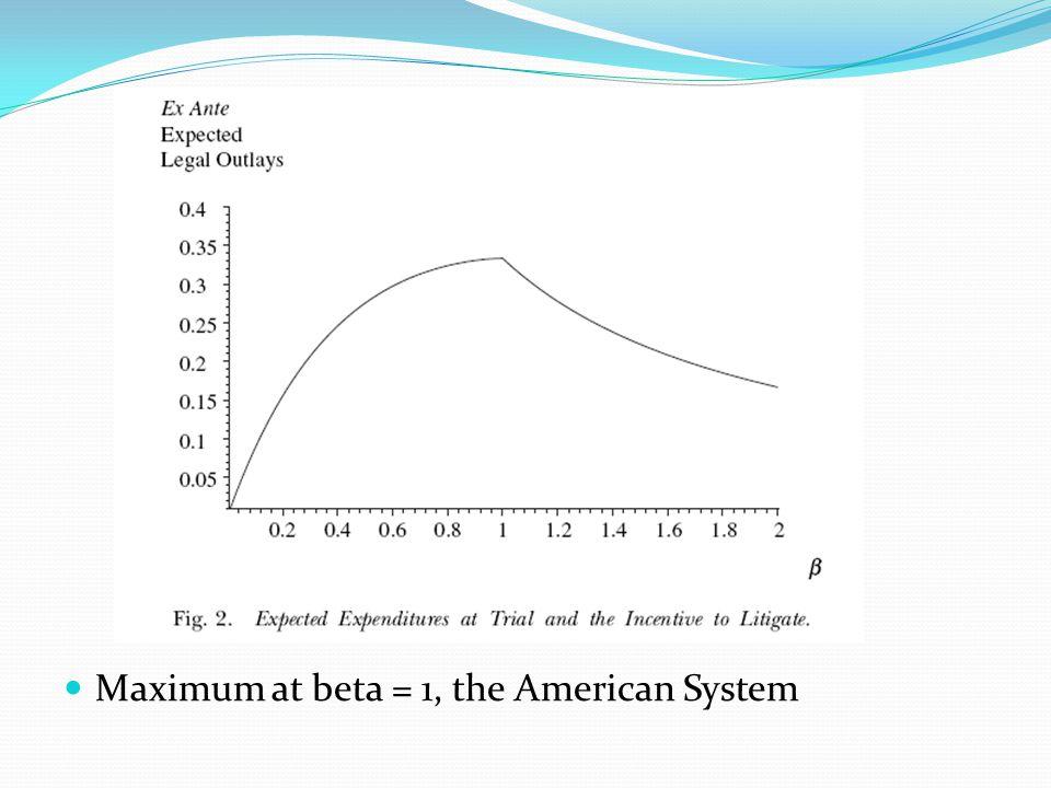 Maximum at beta = 1, the American System