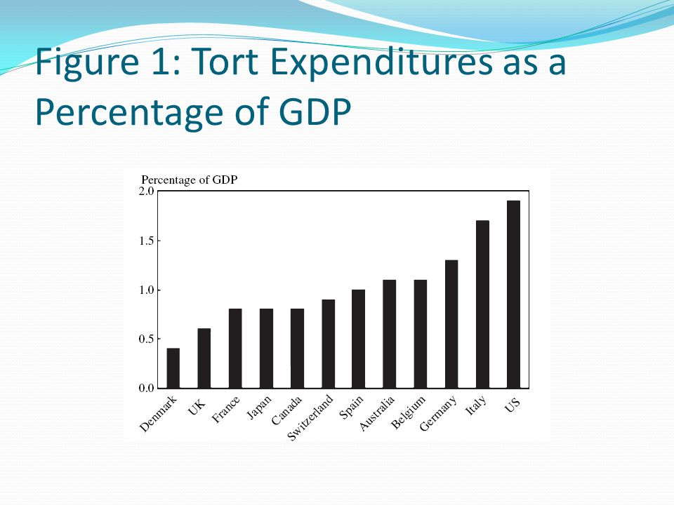 Figure 1: Tort Expenditures as a Percentage of GDP