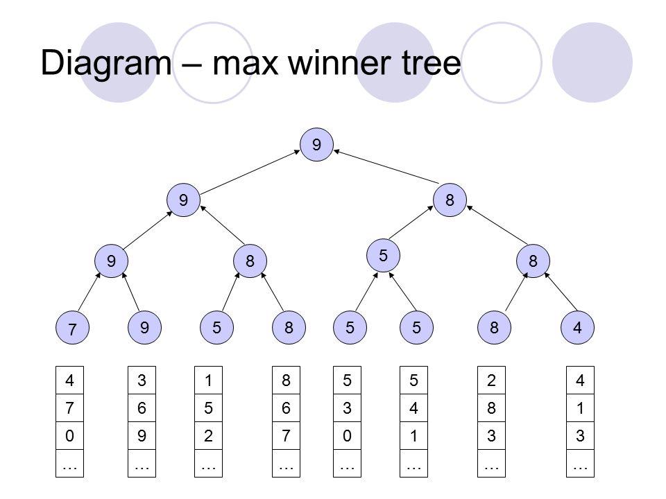 Diagram – max winner tree 9585548 988 5 89 9 4 7 0 … 3 6 9 … 1 5 2 … 8 6 7 … 5 3 0 … 5 4 1 … 2 8 3 … 4 1 3 … 7