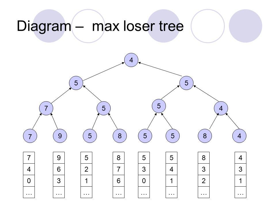 Diagram – max loser tree 9585548 754 5 55 4 7 4 0 … 9 6 3 … 5 2 1 … 8 7 6 … 5 3 0 … 5 4 1 … 8 3 2 … 4 3 1 … 7