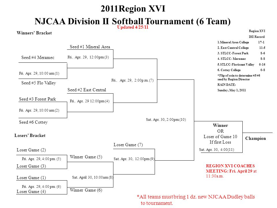 2011Region XVI NJCAA Division II Softball Tournament (6 Team) Updated 4/25/11 Winners' Bracket Seed #4 Meramec Fri.