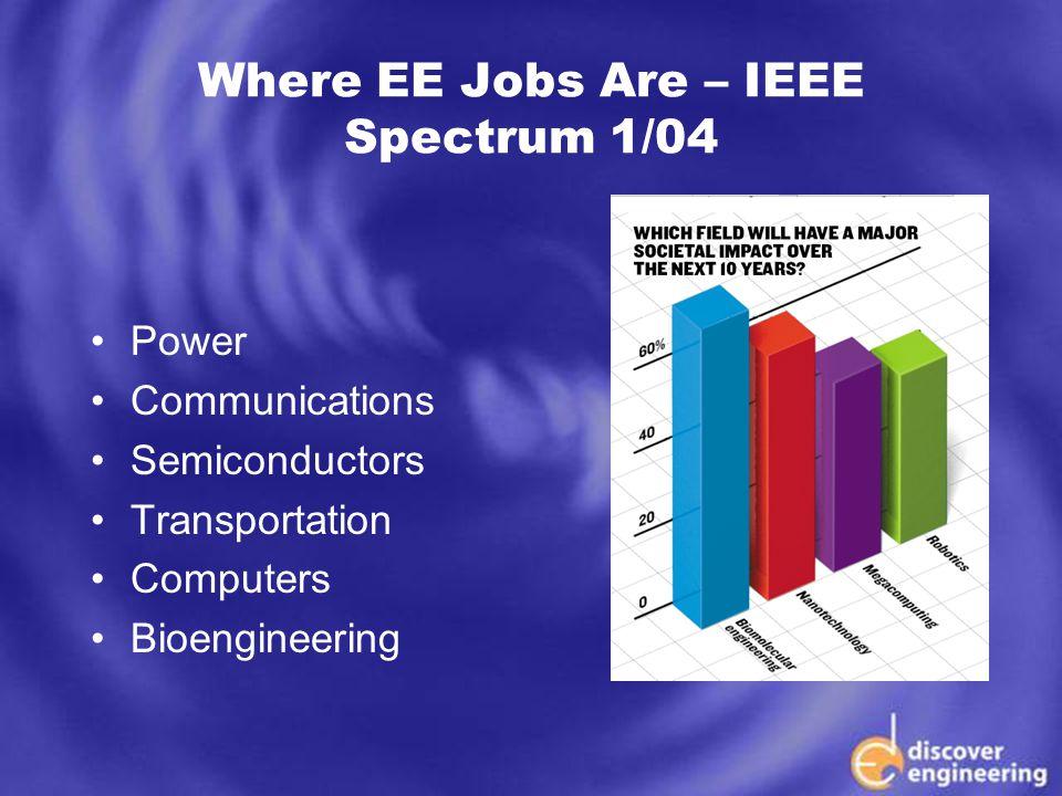 ECSE Department Programs Where EE Jobs Are – IEEE Spectrum 1/04 Power Communications Semiconductors Transportation Computers Bioengineering