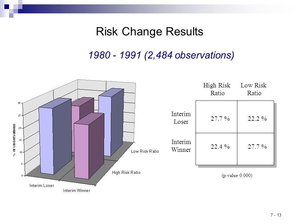 7 - 13 Risk Change Results 1980 - 1991 (2,484 observations) High Risk Ratio 27.7 % 22.4 % 22.2 % Low Risk Ratio Interim Loser Interim Winner (p-value 0.000)