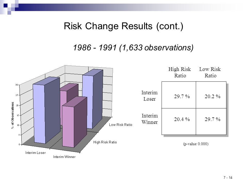 7 - 14 High Risk Ratio 29.7 % 20.4 % 20.2 % Low Risk Ratio Interim Loser Interim Winner (p-value 0.000) Risk Change Results (cont.) 1986 - 1991 (1,633 observations)