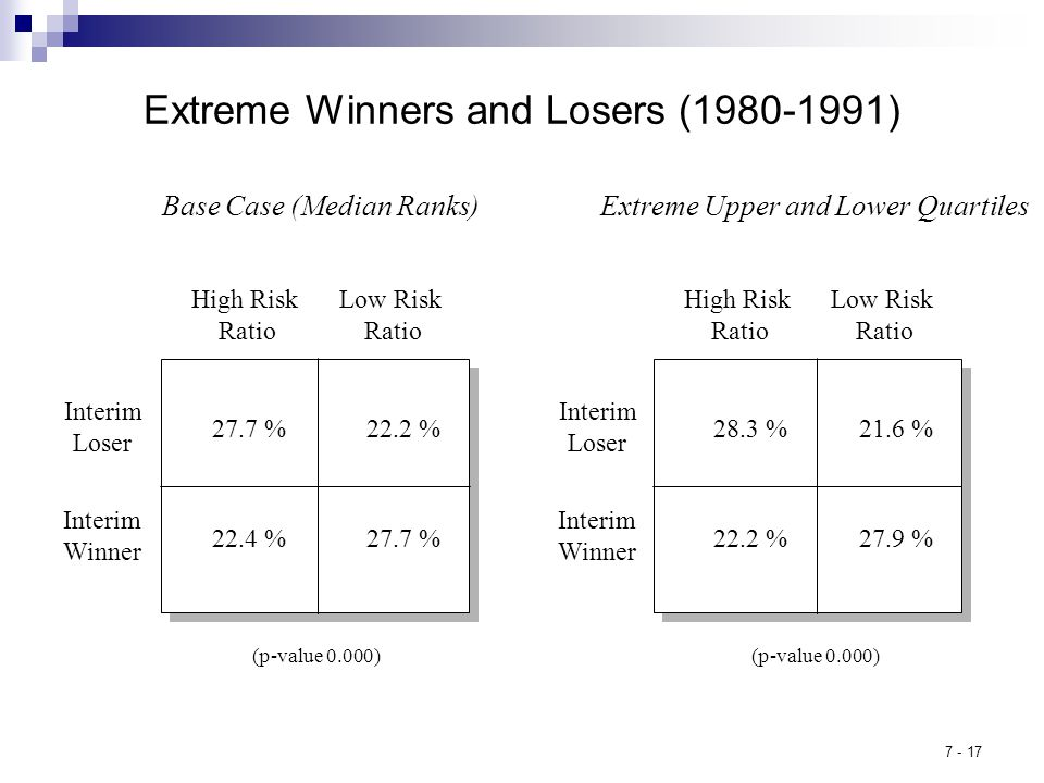 7 - 17 Extreme Winners and Losers (1980-1991) Base Case (Median Ranks) High Risk Ratio 27.7 % 22.4 % 22.2 % Low Risk Ratio Interim Loser Interim Winner (p-value 0.000) High Risk Ratio 28.3 % 27.9 %22.2 % 21.6 % Low Risk Ratio Interim Loser Interim Winner (p-value 0.000) Extreme Upper and Lower Quartiles