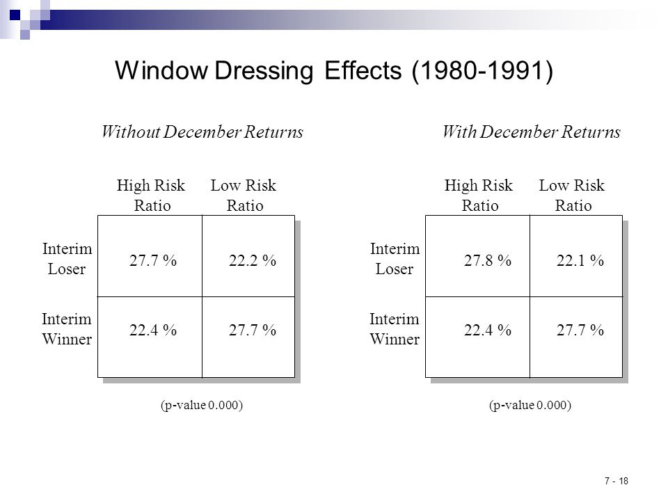 7 - 18 Window Dressing Effects (1980-1991) Without December Returns High Risk Ratio 27.7 % 22.4 % 22.2 % Low Risk Ratio Interim Loser Interim Winner (p-value 0.000) High Risk Ratio 27.8 % 27.7 %22.4 % 22.1 % Low Risk Ratio Interim Loser Interim Winner (p-value 0.000) With December Returns