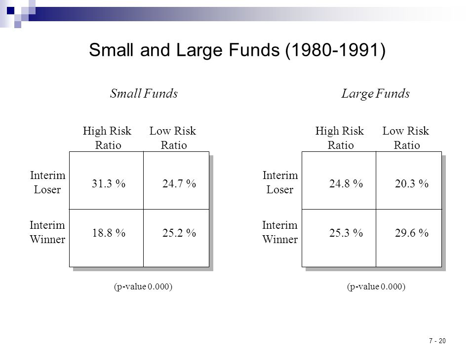 7 - 20 Small and Large Funds (1980-1991) Small Funds High Risk Ratio 31.3 % 25.2 %18.8 % 24.7 % Low Risk Ratio Interim Loser Interim Winner (p-value 0.000) High Risk Ratio 24.8 % 29.6 %25.3 % 20.3 % Low Risk Ratio Interim Loser Interim Winner (p-value 0.000) Large Funds