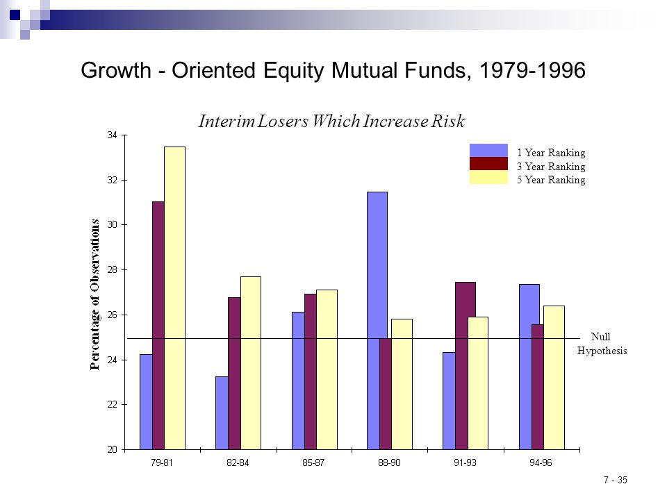 7 - 35 Growth - Oriented Equity Mutual Funds, 1979-1996 Interim Losers Which Increase Risk 1 Year Ranking 3 Year Ranking 5 Year Ranking Null Hypothesis