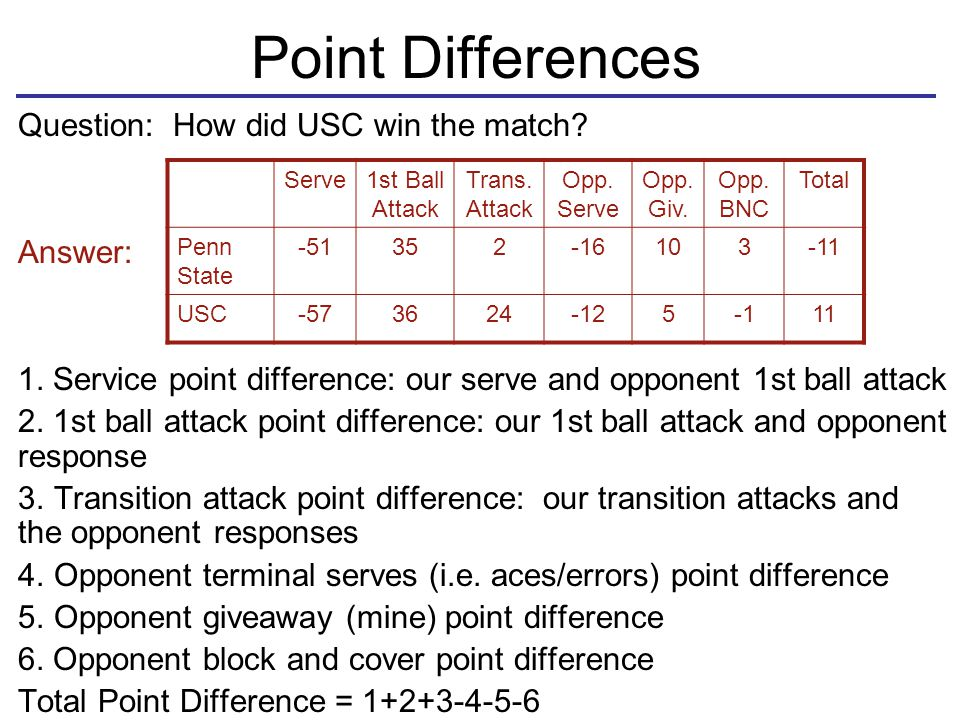 Point Differences Question: How did USC win the match.
