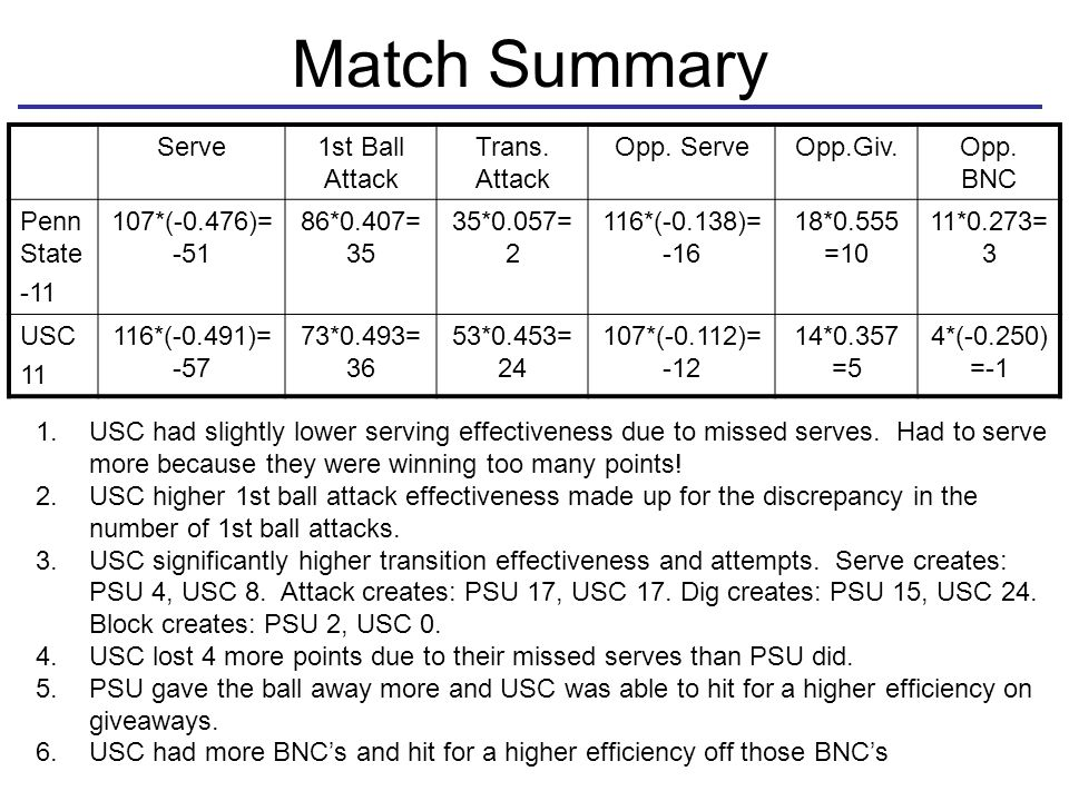 Match Summary Serve1st Ball Attack Trans. Attack Opp. ServeOpp.Giv.Opp. BNC Penn State -11 107*(-0.476)= -51 86*0.407= 35 35*0.057= 2 116*(-0.138)= -1
