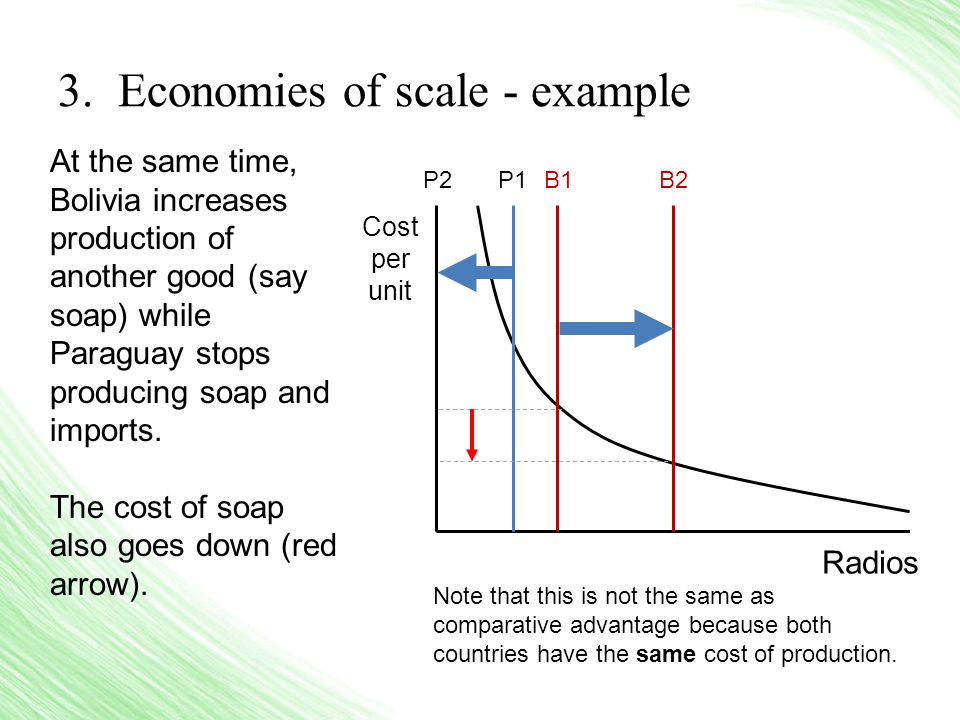 3. Economies of scale - example At the same time, Bolivia increases production of another good (say soap) while Paraguay stops producing soap and impo
