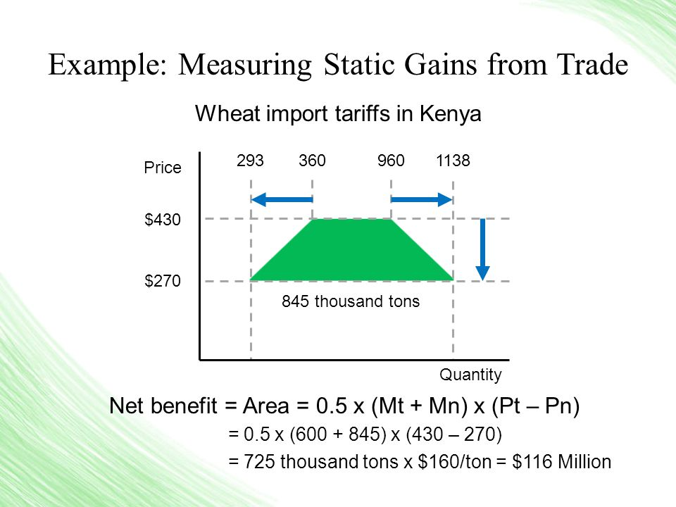 Example: Measuring Static Gains from Trade Wheat import tariffs in Kenya Net benefit = Area = 0.5 x (Mt + Mn) x (Pt – Pn) = 0.5 x (600 + 845) x (430 – 270) = 725 thousand tons x $160/ton = $116 Million $430 $270 845 thousand tons 2933609601138 Price Quantity