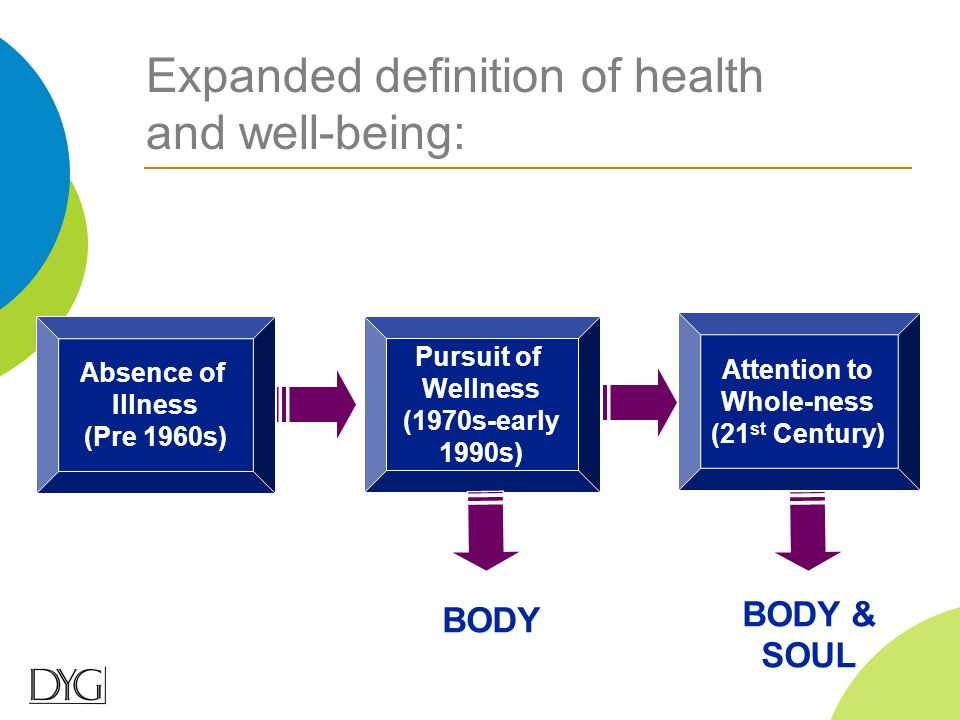 Expanded definition of health and well-being: Absence of Illness (Pre 1960s) Pursuit of Wellness Pursuit of Wellness (1970s-early 1990s) BODY Attentio