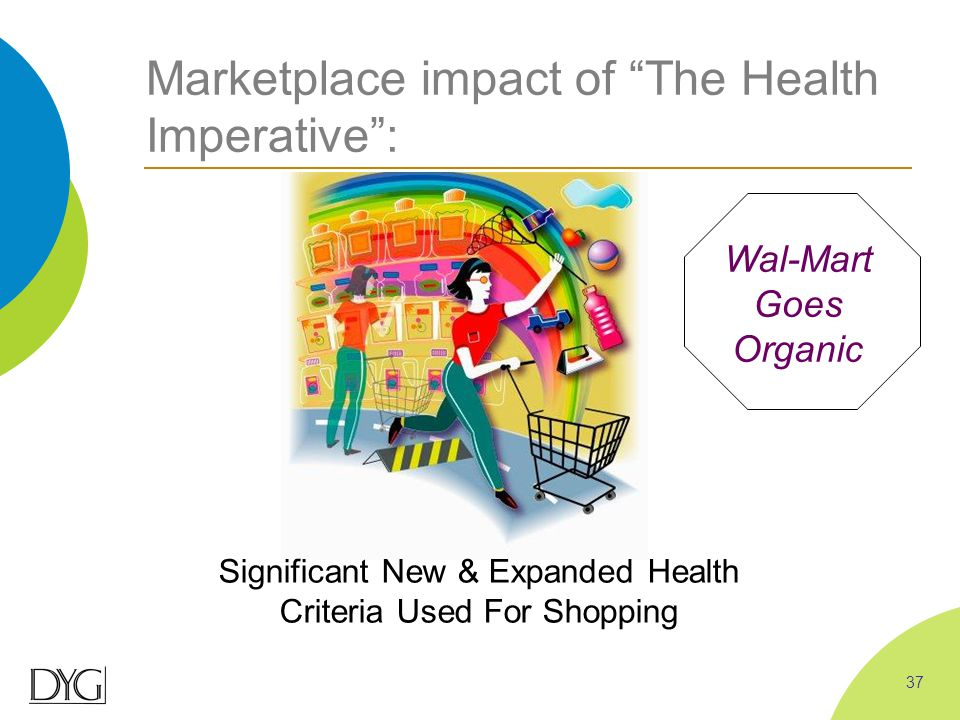 "Marketplace impact of ""The Health Imperative"": Significant New & Expanded Health Criteria Used For Shopping Wal-Mart Goes Organic 37"