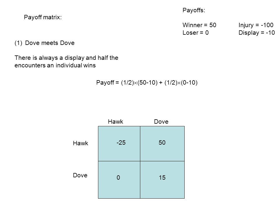 Payoff matrix: Hawk Dove (1)Dove meets Dove There is always a display and half the encounters an individual wins Payoffs: Winner = 50Injury = -100 Loser = 0Display = -10 Payoff = (1/2)  (50-10) + (1/2)  (0-10) -2550 015