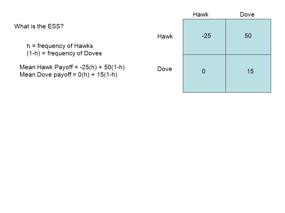 Hawk Dove -2550 015 What is the ESS.