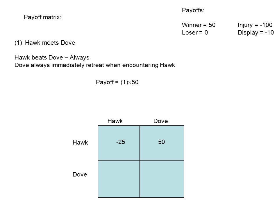 Payoff matrix: Hawk Dove (1)Hawk meets Dove Hawk beats Dove – Always Dove always immediately retreat when encountering Hawk Payoffs: Winner = 50Injury = -100 Loser = 0Display = -10 Payoff = (1)  50 -2550