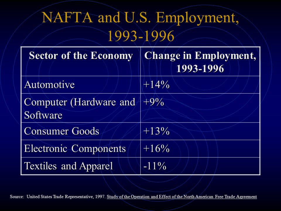NAFTA and U.S.