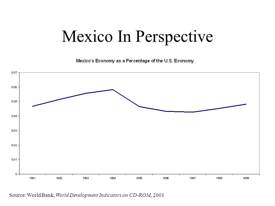 Mexico In Perspective Source: World Bank, World Development Indicators on CD-ROM, 2001