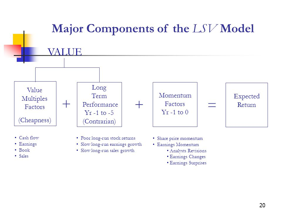 20 Major Components of the LSV Model VALUE Value Multiples Factors (Cheapness) Long Term Performance Yr -1 to -5 (Contrarian) Momentum Factors Yr -1 to 0 Expected Return + + = Cash flow Earnings Book Sales Poor long-run stock returns Slow long-run earnings growth Slow long-run sales growth Share price momentum Earnings Momentum Analysts Revisions Earnings Changes Earnings Surprises