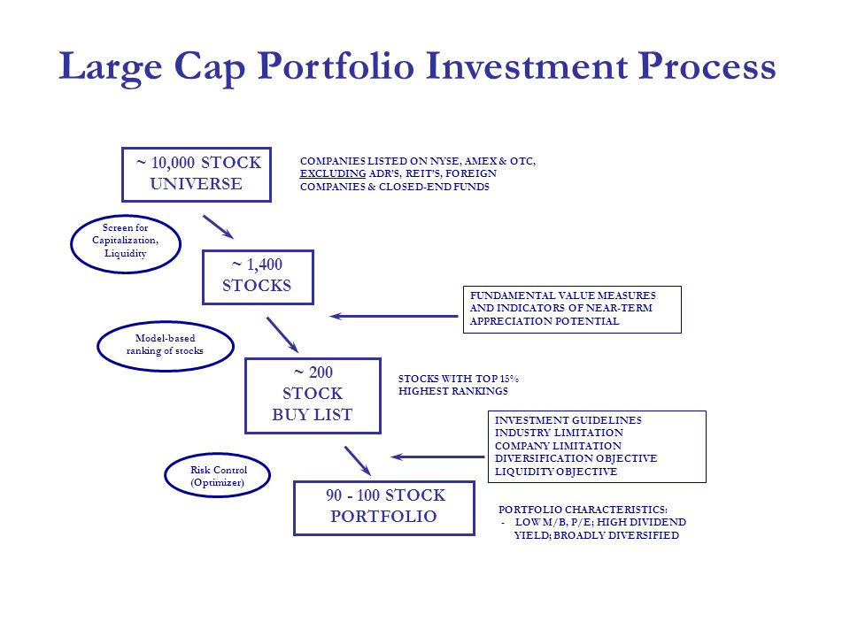 Large Cap Portfolio Investment Process ~ 10,000 STOCK UNIVERSE COMPANIES LISTED ON NYSE, AMEX & OTC, EXCLUDING ADR'S, REIT'S, FOREIGN COMPANIES & CLOSED-END FUNDS ~ 1,400 STOCKS ~ 200 STOCK BUY LIST STOCKS WITH TOP 15% HIGHEST RANKINGS INVESTMENT GUIDELINES INDUSTRY LIMITATION COMPANY LIMITATION DIVERSIFICATION OBJECTIVE LIQUIDITY OBJECTIVE 90 - 100 STOCK PORTFOLIO PORTFOLIO CHARACTERISTICS: - LOW M/B, P/E; HIGH DIVIDEND YIELD; BROADLY DIVERSIFIED Model-based ranking of stocks Screen for Capitalization, Liquidity FUNDAMENTAL VALUE MEASURES AND INDICATORS OF NEAR-TERM APPRECIATION POTENTIAL Risk Control (Optimizer)