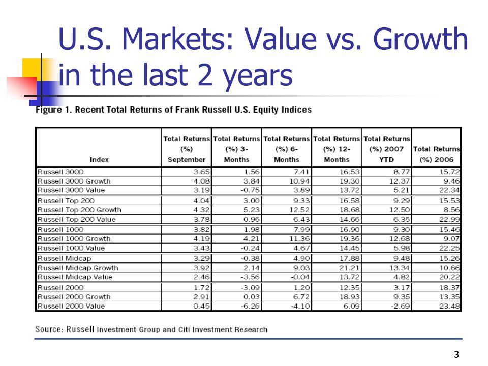 14 Value strategies based on price ratios