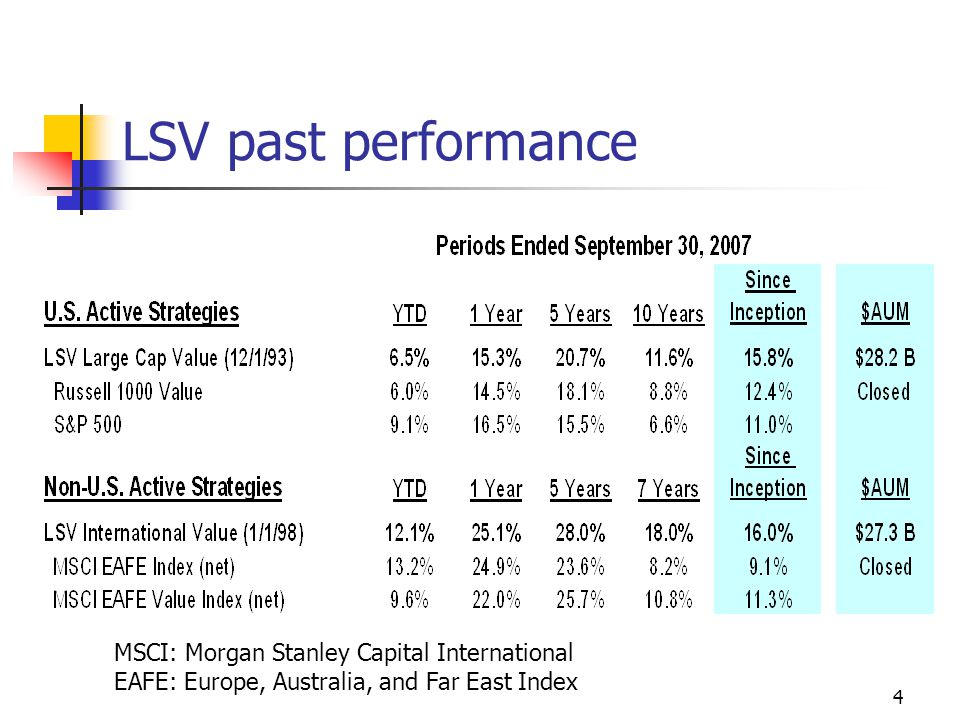 5 How does LSV construct its portfolios? Using mean-variance portfolio optimization theory: