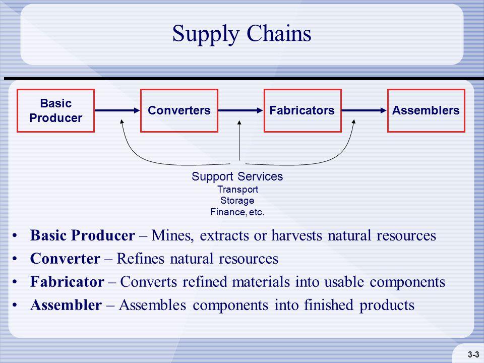 3-3 Supply Chains Basic Producer ConvertersFabricatorsAssemblers Support Services Transport Storage Finance, etc.
