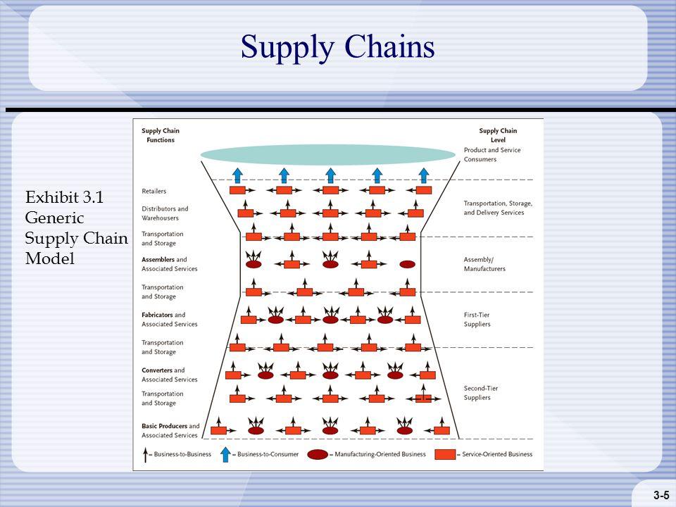 3-5 Supply Chains Exhibit 3.1 Generic Supply Chain Model