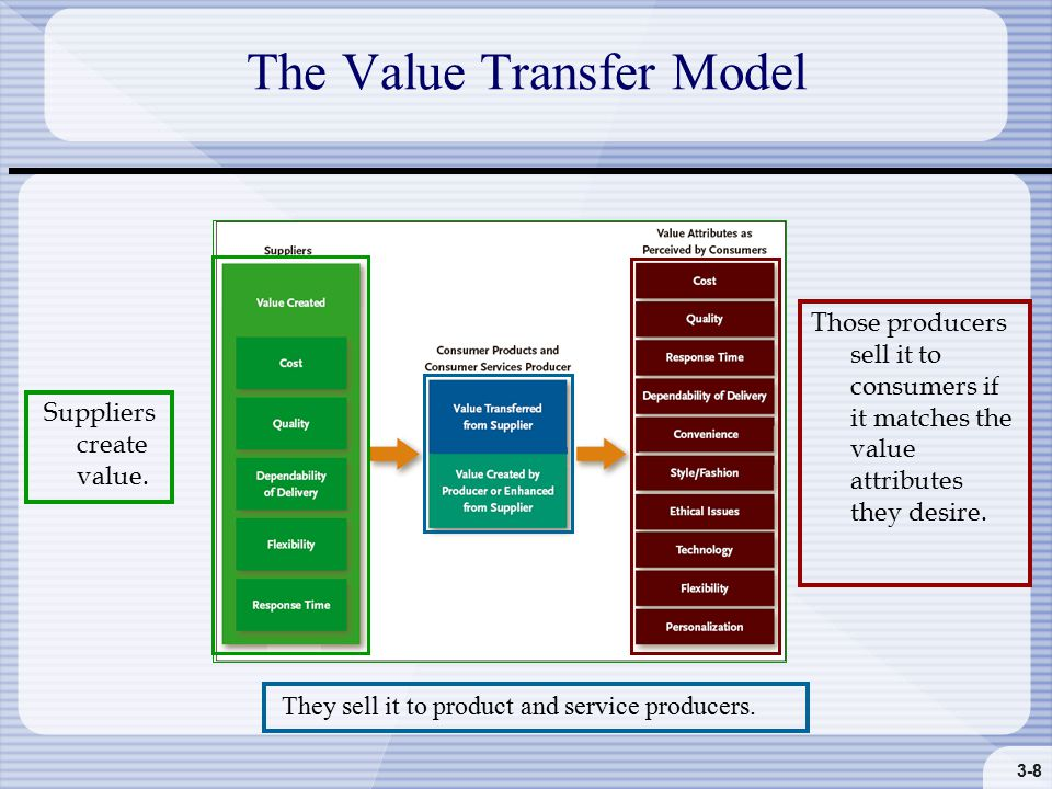 3-8 The Value Transfer Model Those producers sell it to consumers if it matches the value attributes they desire.