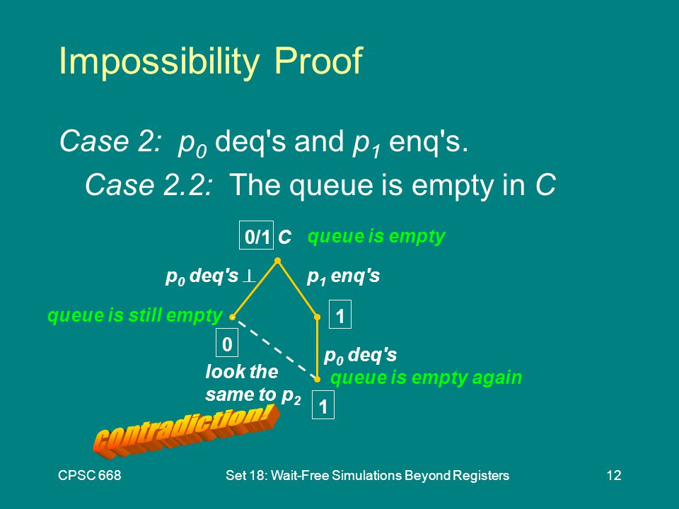CPSC 668Set 18: Wait-Free Simulations Beyond Registers12 Impossibility Proof Case 2: p 0 deq s and p 1 enq s.
