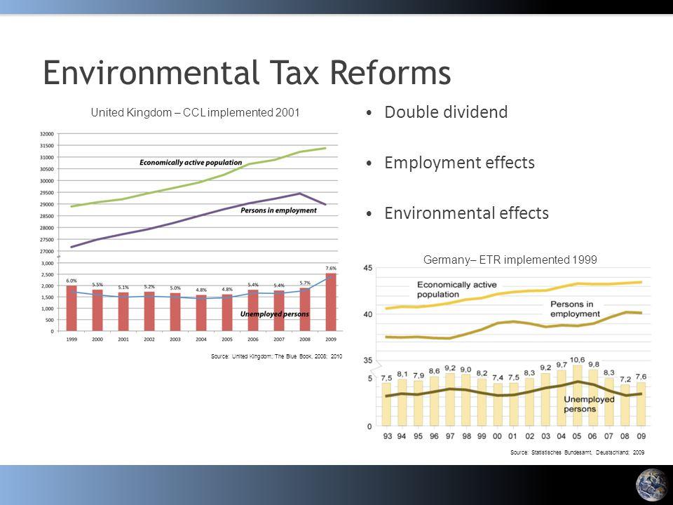 Environmental Tax Reforms Double dividend Employment effects Environmental effects Source: Statistisches Bundesamt, Deustschland; 2009 Source: United