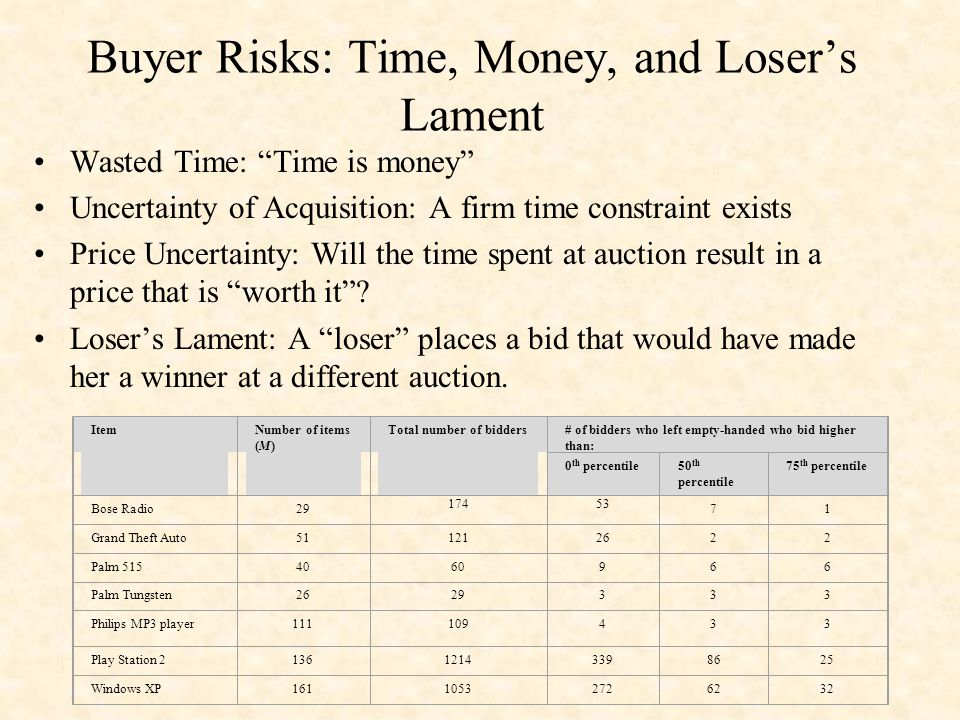 Buyer Risks: Time, Money, and Loser's Lament Wasted Time: Time is money Uncertainty of Acquisition: A firm time constraint exists Price Uncertainty: Will the time spent at auction result in a price that is worth it .