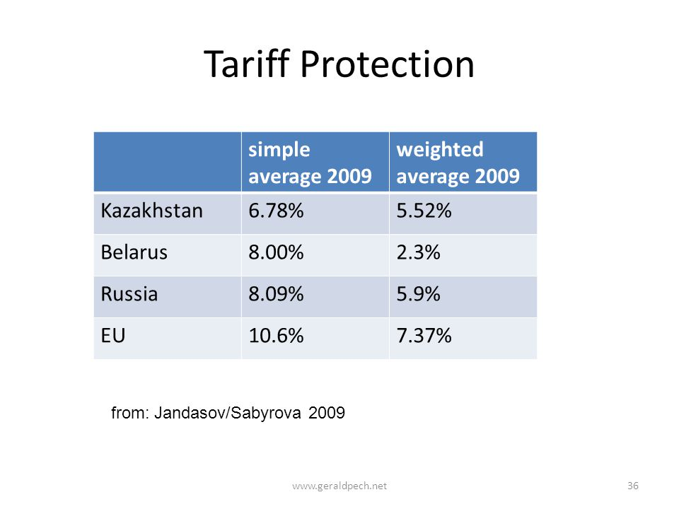 Tariff Protection simple average 2009 weighted average 2009 Kazakhstan6.78%5.52% Belarus8.00%2.3% Russia8.09%5.9% EU10.6%7.37% from: Jandasov/Sabyrova 2009 www.geraldpech.net36