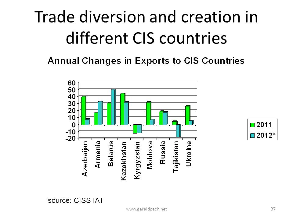 Trade diversion and creation in different CIS countries www.geraldpech.net37 source: CISSTAT