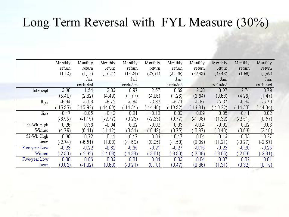 Long Term Reversal with FYL Measure (30%)