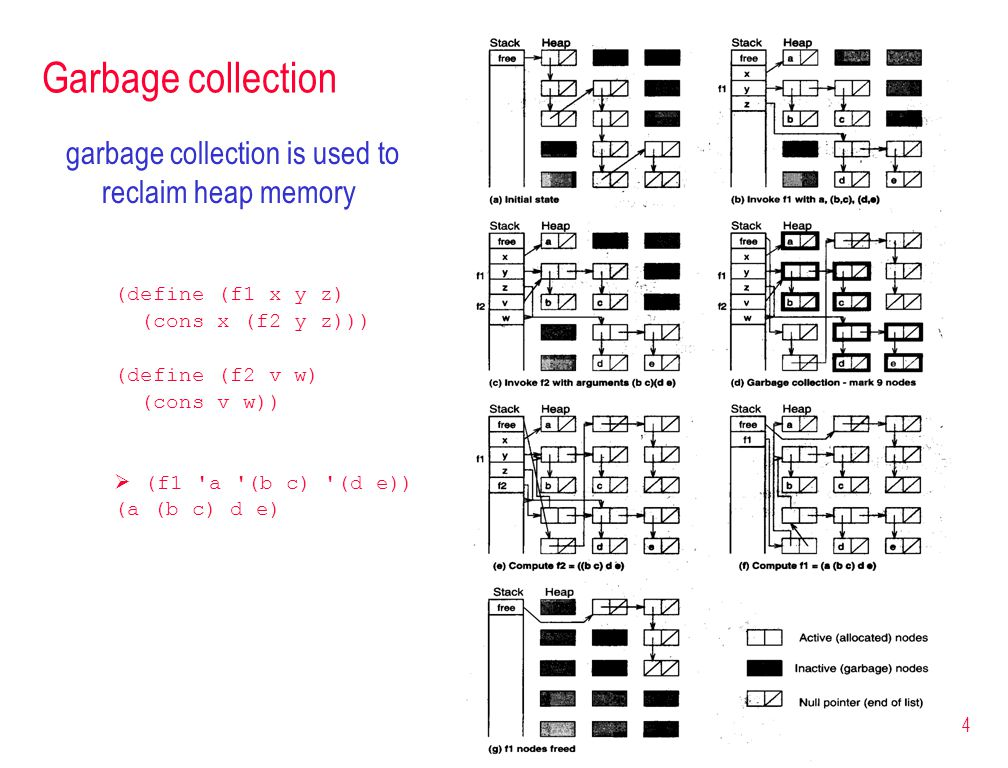 4 Garbage collection garbage collection is used to reclaim heap memory (define (f1 x y z) (cons x (f2 y z))) (define (f2 v w) (cons v w))  (f1 a (b c) (d e)) (a (b c) d e)