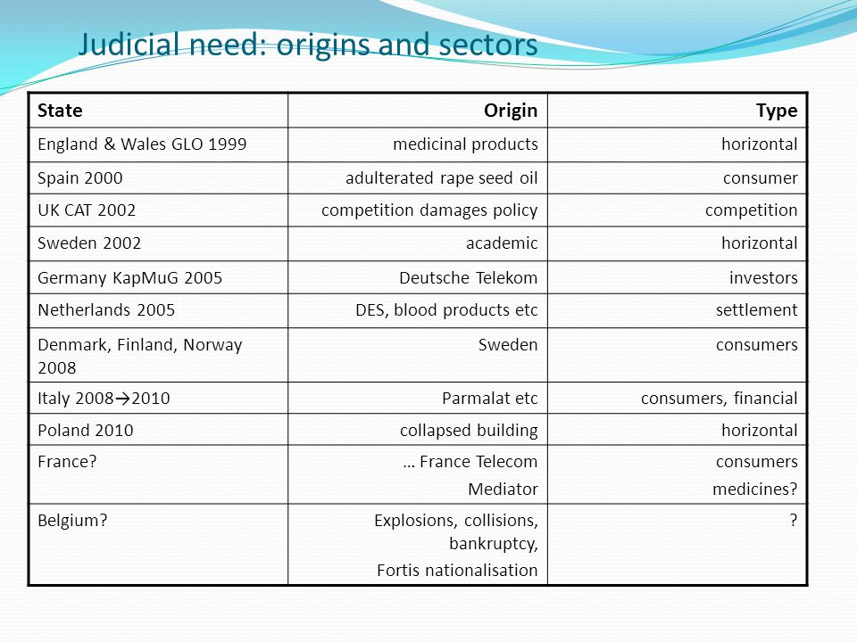 Judicial need: origins and sectors StateOriginType England & Wales GLO 1999medicinal productshorizontal Spain 2000adulterated rape seed oilconsumer UK CAT 2002competition damages policycompetition Sweden 2002academichorizontal Germany KapMuG 2005Deutsche Telekominvestors Netherlands 2005DES, blood products etcsettlement Denmark, Finland, Norway 2008 Swedenconsumers Italy 2008→2010Parmalat etcconsumers, financial Poland 2010collapsed buildinghorizontal France … France Telecom Mediator consumers medicines.
