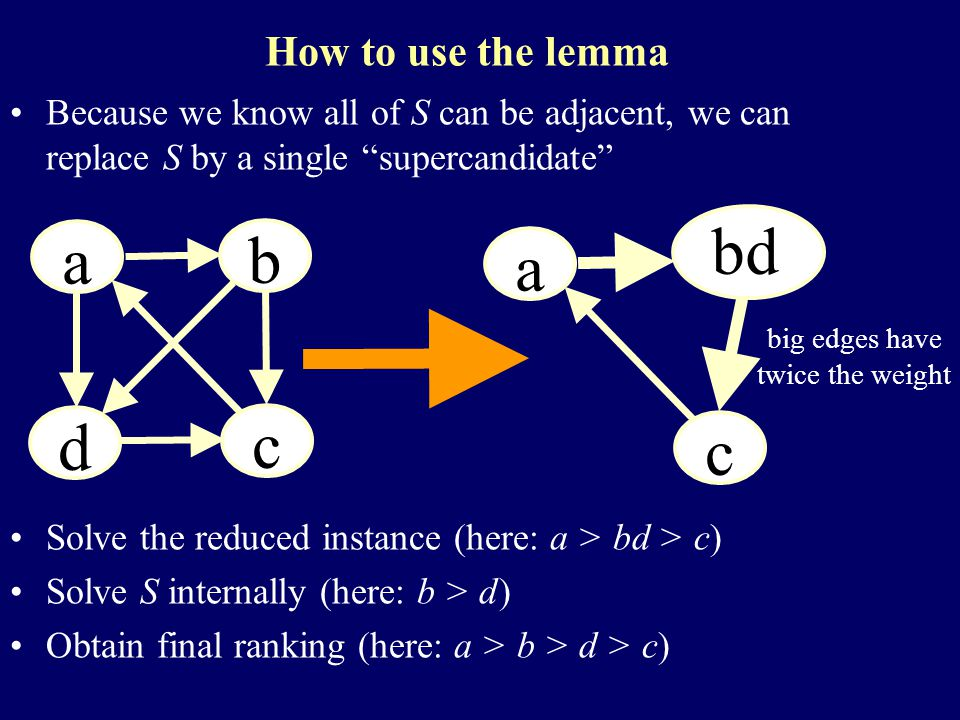 How to use the lemma Because we know all of S can be adjacent, we can replace S by a single supercandidate a a a b a d a c a a a bd a c big edges have twice the weight Solve the reduced instance (here: a > bd > c) Solve S internally (here: b > d) Obtain final ranking (here: a > b > d > c)