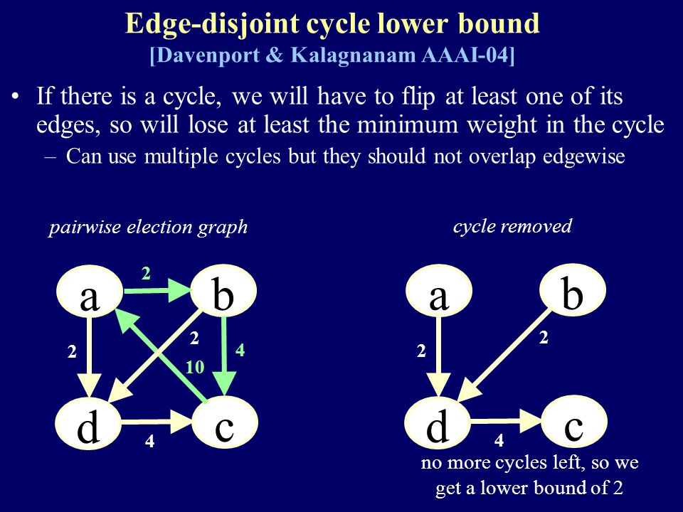 Edge-disjoint cycle lower bound [Davenport & Kalagnanam AAAI-04] If there is a cycle, we will have to flip at least one of its edges, so will lose at least the minimum weight in the cycle –Can use multiple cycles but they should not overlap edgewise a a a b a d a c 2 2 10 4 4 2 pairwise election graph cycle removed a a a b a d a c 2 4 2 no more cycles left, so we get a lower bound of 2