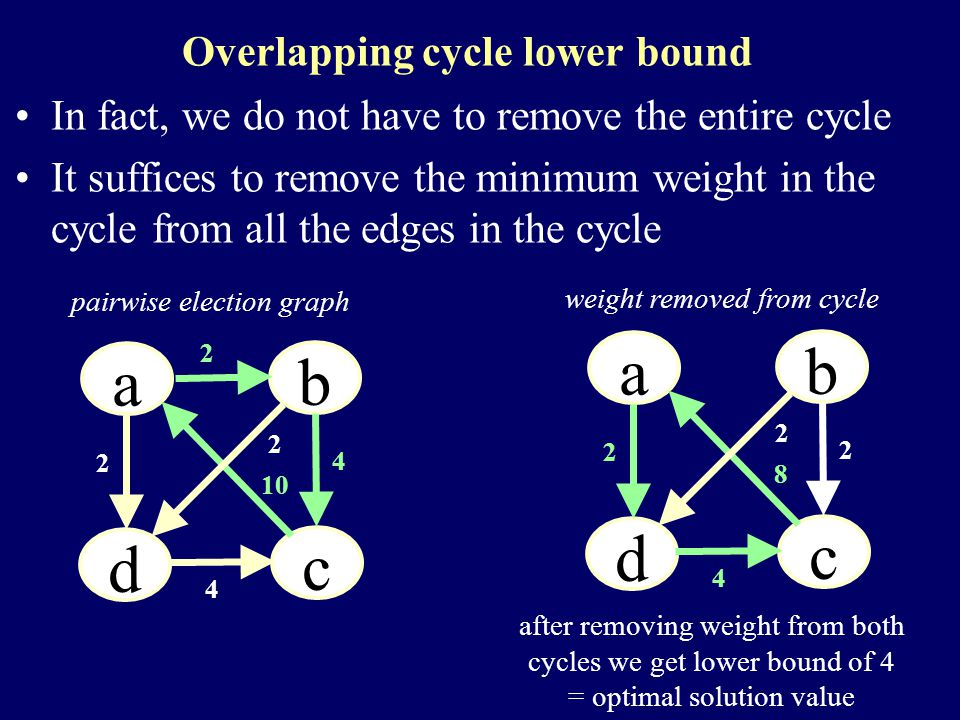 Overlapping cycle lower bound In fact, we do not have to remove the entire cycle It suffices to remove the minimum weight in the cycle from all the edges in the cycle a a a b a d a c 2 2 10 4 4 2 pairwise election graph weight removed from cycle after removing weight from both cycles we get lower bound of 4 = optimal solution value a a a b a d a c 2 8 4 2 2