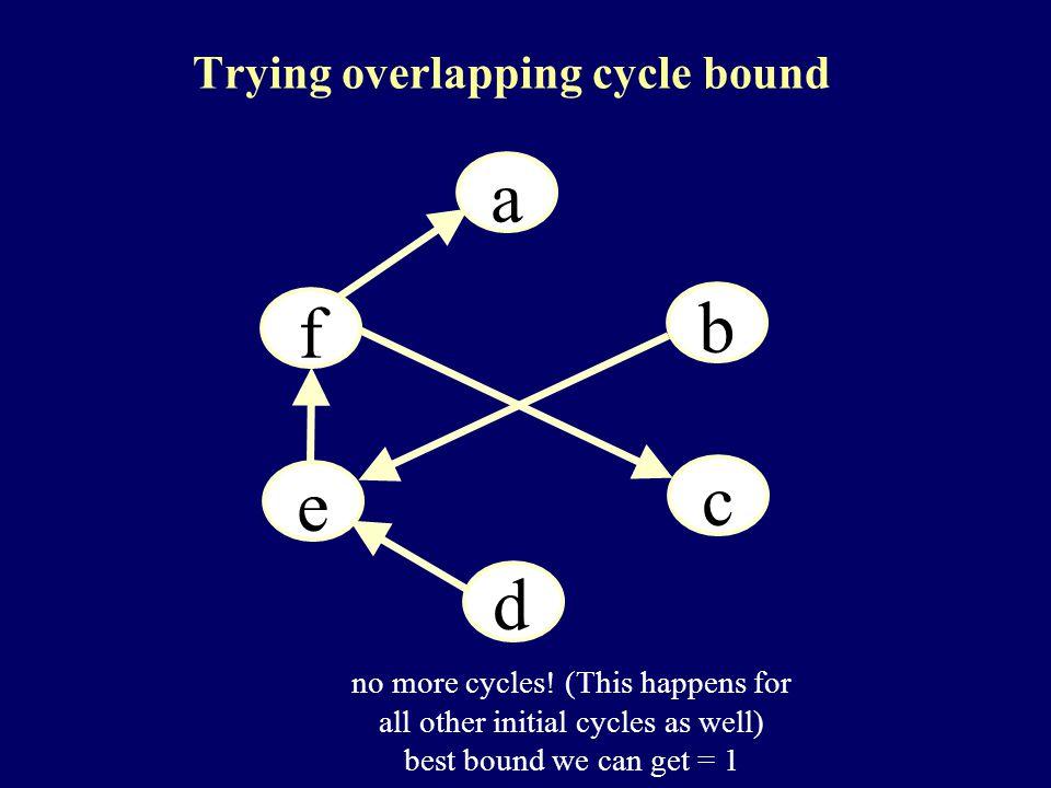 a a a b a d a c a e a f no more cycles.