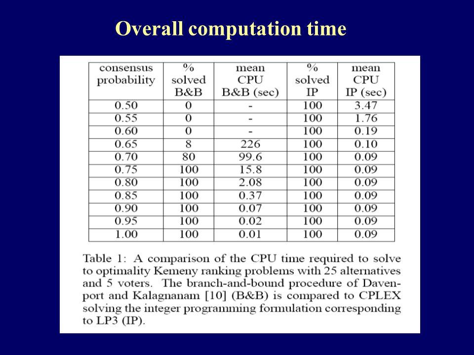 Overall computation time