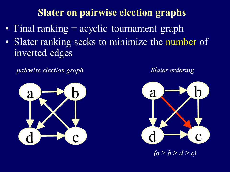 Slater on pairwise election graphs Final ranking = acyclic tournament graph Slater ranking seeks to minimize the number of inverted edges a a a b a d a c a a a b a d a c pairwise election graph Slater ordering (a > b > d > c)