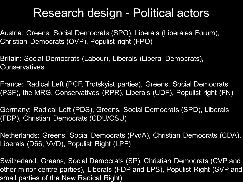 Austria: Greens, Social Democrats (SPO), Liberals (Liberales Forum), Christian Democrats (OVP), Populist right (FPO) Britain: Social Democrats (Labour